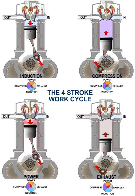 working principle of 2 stroke petrol engine pdf