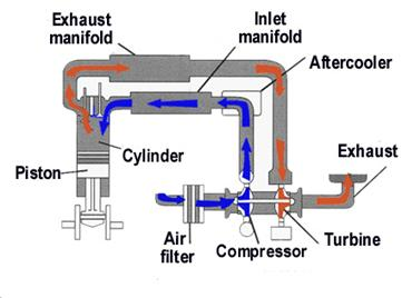 marine engines propulsion rh splashmaritime com au Semi Engine Diagram Cat C7 Fuel Pressure Sensor Location