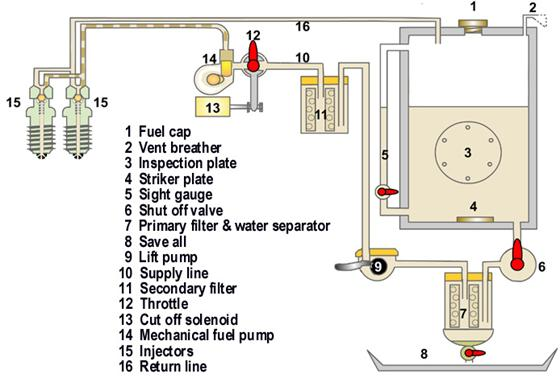 mechanical fuel tank level gauge  mechanical  free engine