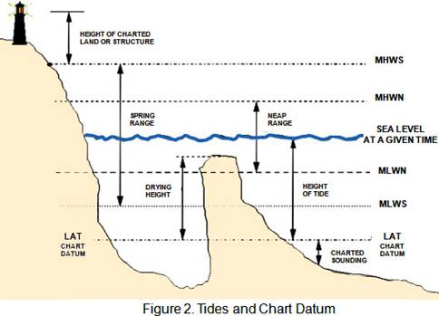 Using The Tide Tables