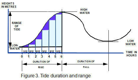 Using the tide tables in most cases standard tides flow inout in just over six hours the flow rate approximates a sine curve being initially minimal then greatest at half publicscrutiny Gallery