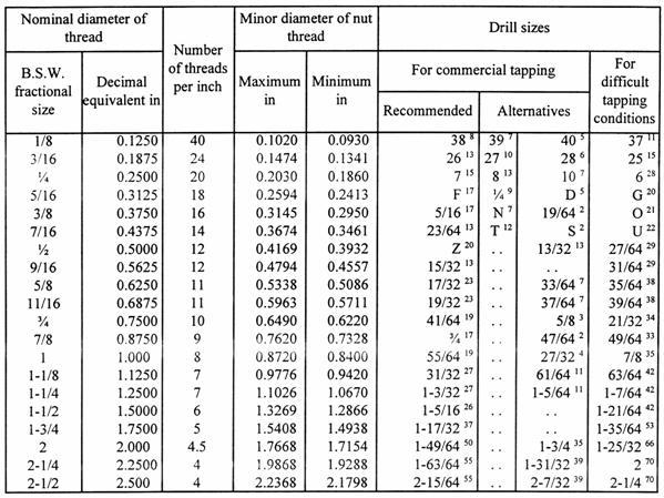 Metric Thread Chart Minor Diameter Molded Type Thread